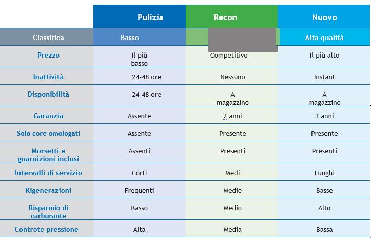 Tabella filtri DPF Euro 6 Ricondizionati Dinex - IFG - il freno - Ricambi Veicoli Industriali, autocarri e bus